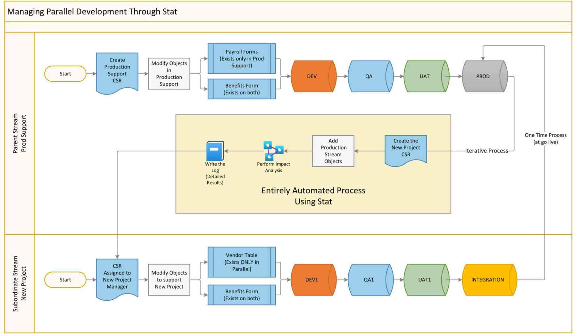 Visio-Managing Parallel Development Through Stat.vsdx